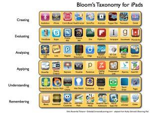 bloom'staxonomyforipads